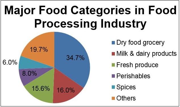 major food categories in food processing