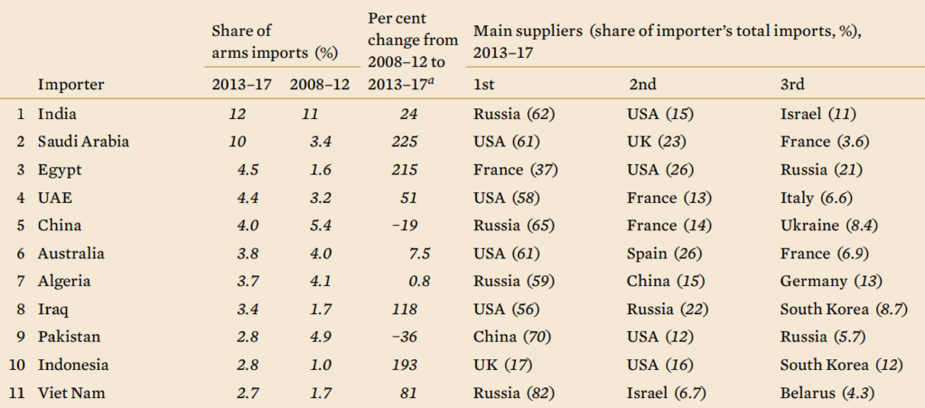 10 Largest Importers of Arms & Suppliers - Anakeen