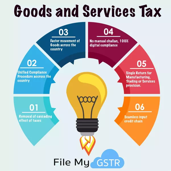 India GST advantage Anakeen Business Networks
