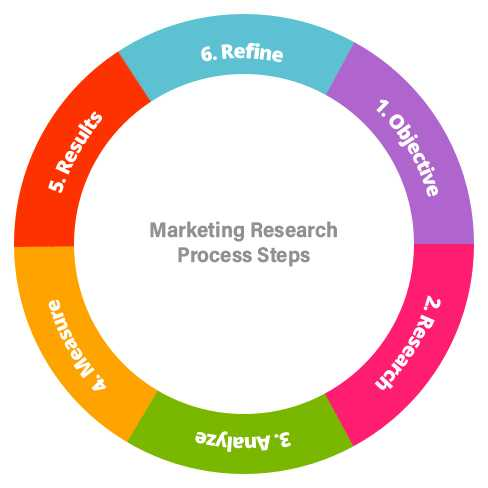 marketing research process steps