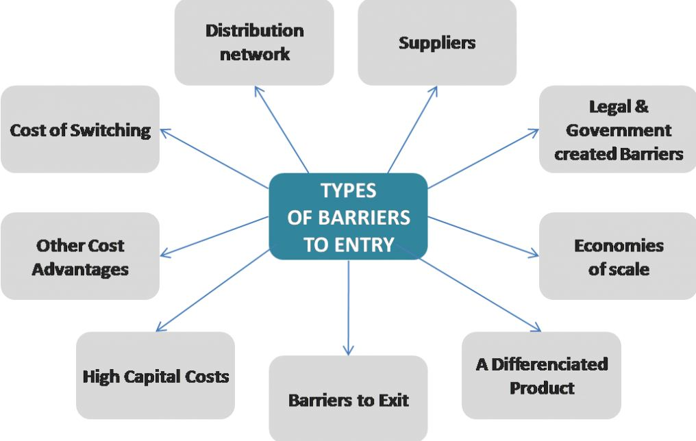 Entry Barriers